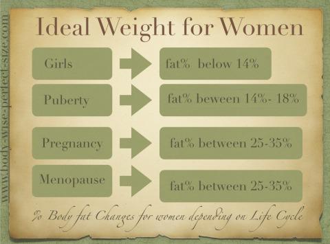 ideal weight for women