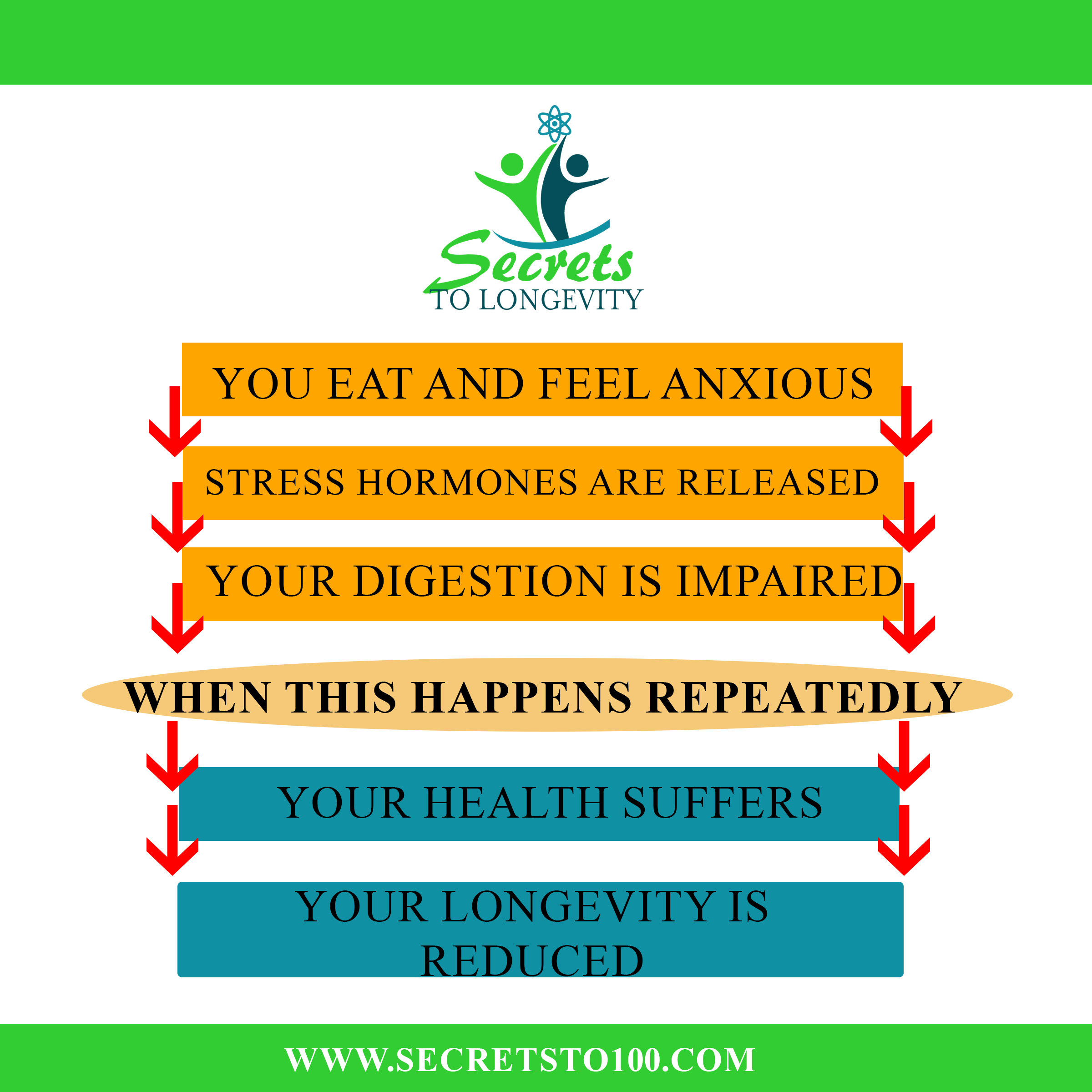 anxiety after eating