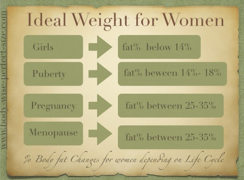 ideal weight for women