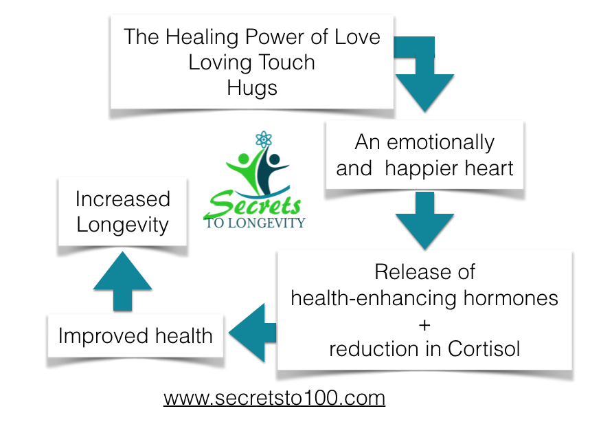 the healing power of love